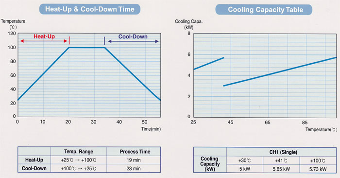 Chiller Temperature Heating and Cooling Time